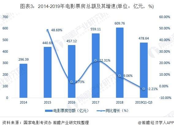 图表3:2014-2019年电影票房总额及其增速(单位:亿元,%)