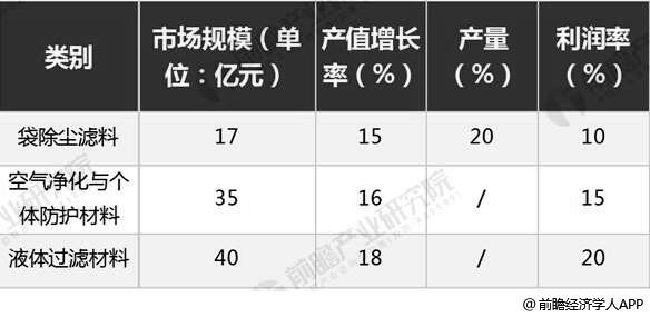 2018年中国过滤与分离用纺织品市场发展概况分析情况