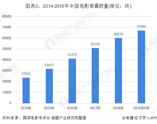 图表2:2014-2019年中国电影银幕数量(单位:块)