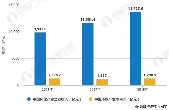 2016-2018年中国环保产业营业收入及净利润统计情况