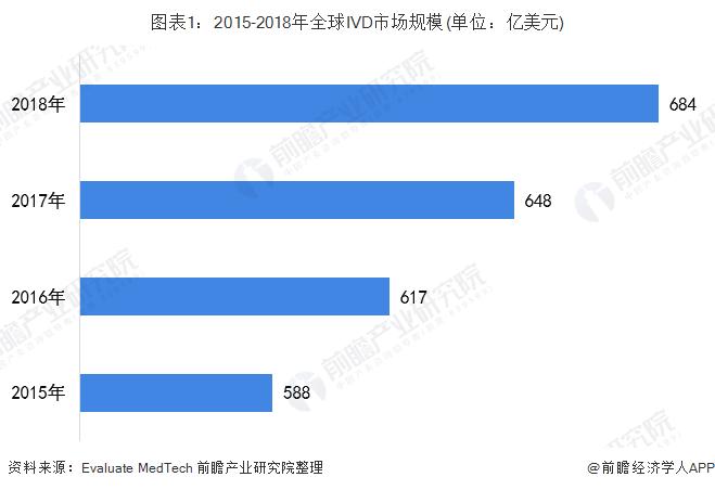 圖表1:2015-2018年全球IVD市場規模(單位:億美元)