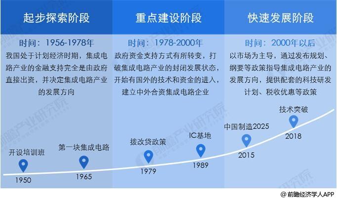 中国集成电路行业发展历程分析情况
