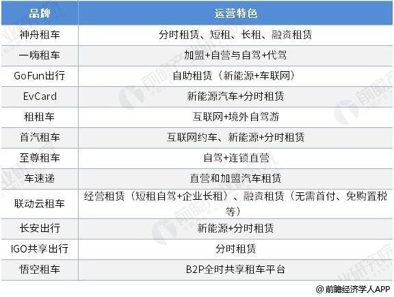中国主要汽车租赁企业运营特色分析情况