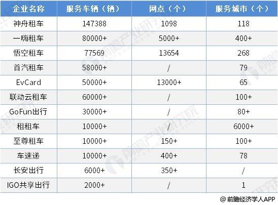 2018年中国主要汽车租赁企业车队规模对比情况