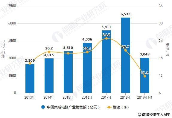 2013-2018年中国集成电路产业销售额统计及增长情况