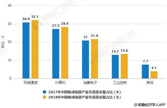 2017-2018年中国集成电路产业市场结构(按市场需求量)统计情况