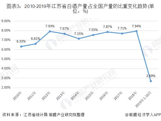 图表3:2010-2019年江苏省白酒产量占全国产量的比重变化趋势(单位:%)
