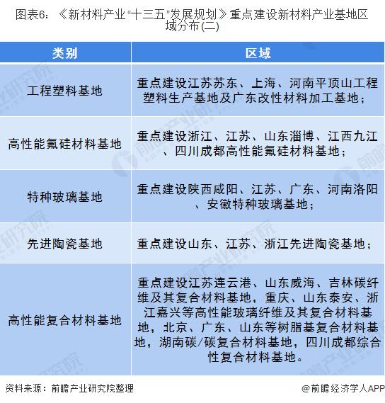 """图表6:《新材料产业""""十三五""""发展规划》重点建设新材料产业基地区域分布(二)"""