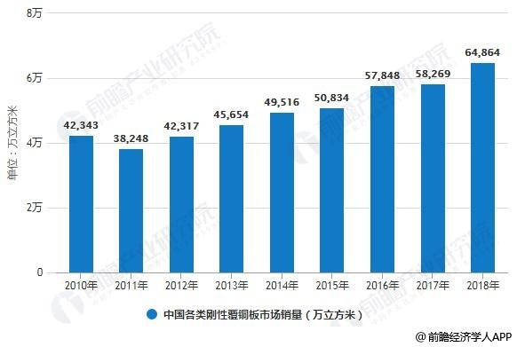 2010-2018年中国各类刚性覆铜板市场销量统计情况