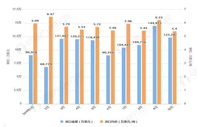 2019年1-10月中国化妆品及护肤品进口量及金额均价情况表