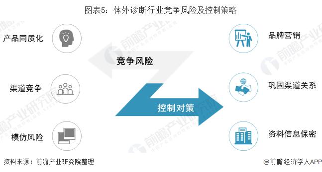 圖表5:體外診斷行業競爭風險及控制策略