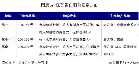 图表5:江苏省白酒价格带分布