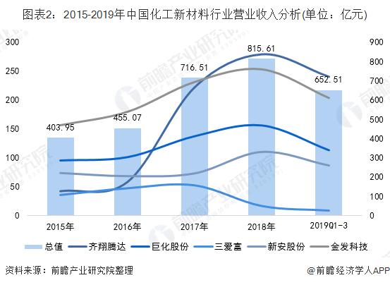 图表2:2015-2019年中国化工新材料行业营业收入分析(单位:亿元)