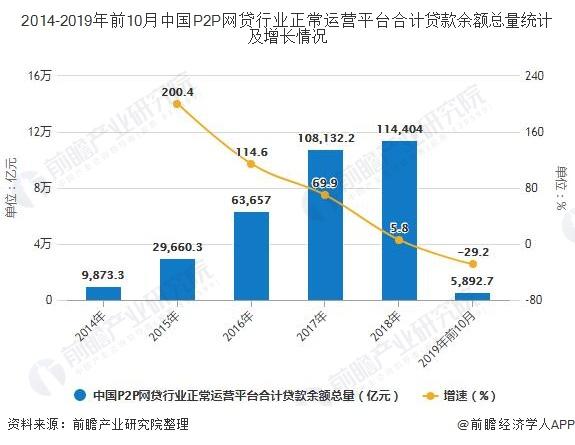 2014-2019年前10月中国P2P网贷行业正常运营平台合计贷款余额总量统计及增长情况