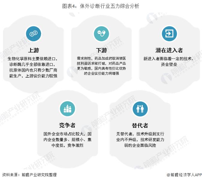 圖表4:體外診斷行業五力綜合分析