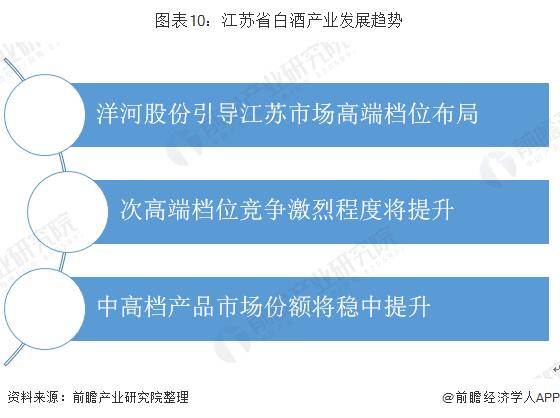 图表10:江苏省白酒产业发展趋势