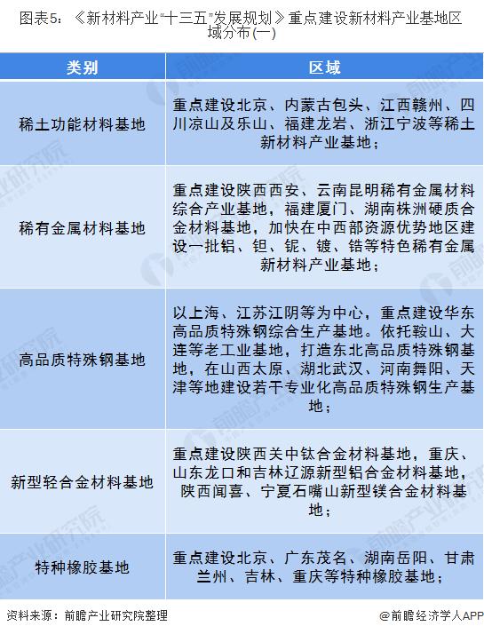 """图表5:《新材料产业""""十三五""""发展规划》重点建设新材料产业基地区域分布(一)"""