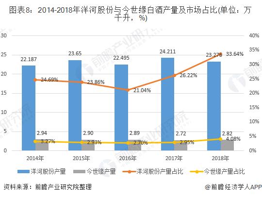 图表8:2014-2018年洋河股份与今世缘白酒产量及市场占比(单位:万千升,%)
