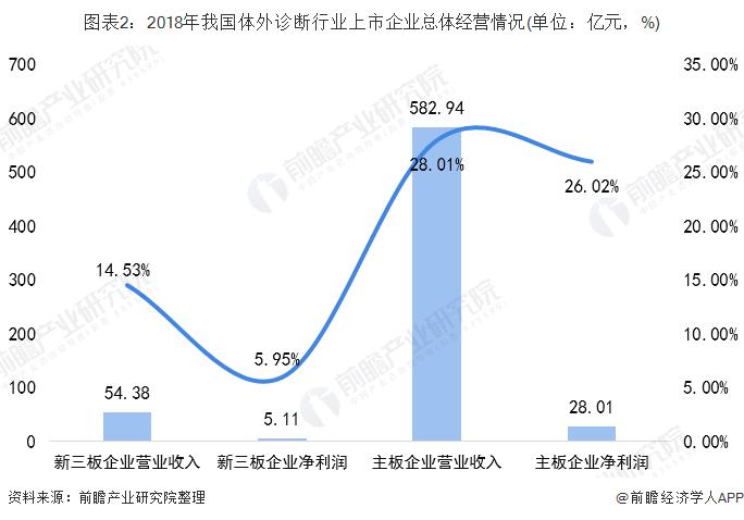 圖表2:2018年我國體外診斷行業上市企業總體經營情況(單位:億元,%)