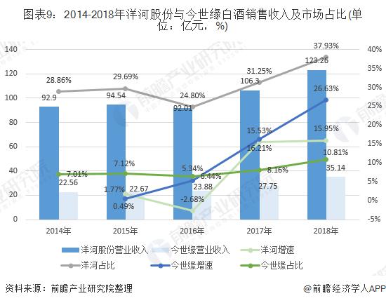 图表9:2014-2018年洋河股份与今世缘白酒销售收入及市场占比(单位:亿元,%)