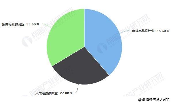 2018年中国集成电路产业链销售收入占比统计情况