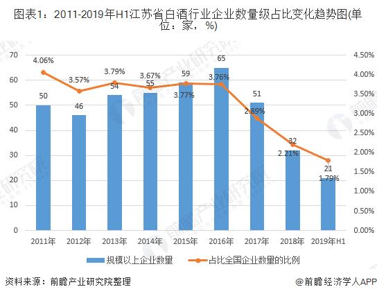 图表1:2011-2019年H1江苏省白酒行业企业数量级占比变化趋势图(单位:家,%)