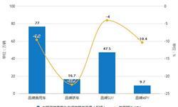 2019年前10月中国乘用车行业市场分析:产销量均超1700万辆 一汽大众销量位居首位
