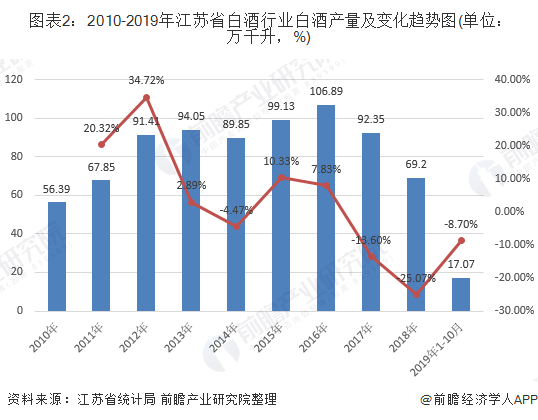 图表2:2010-2019年江苏省白酒行业白酒产量及变化趋势图(单位:万千升,%)