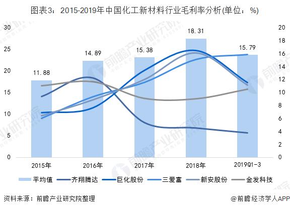 图表3:2015-2019年中国化工新材料行业毛利率分析(单位:%)