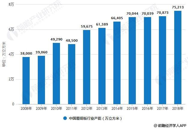 2008-2018年中国覆铜板行业产量、产能统计情况