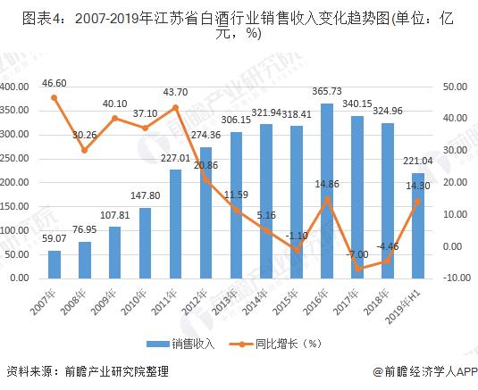 图表4:2007-2019年江苏省白酒行业销售收入变化趋势图(单位:亿元,%)
