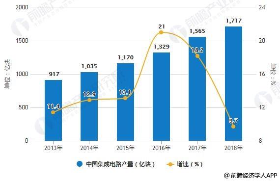 2013-2018年中国集成电路产量统计及增长情况