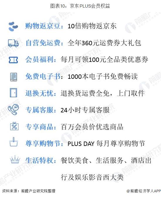 图表10:京东PLUS会员权益