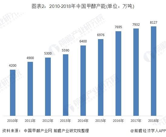 图表2:2010-2018年中国甲醇产能(单位:万吨)