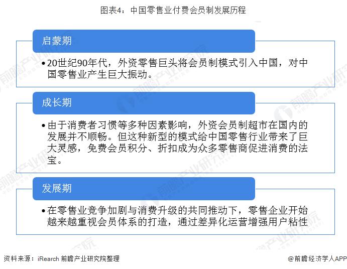图表4:中国零售业付费会员制发展历程