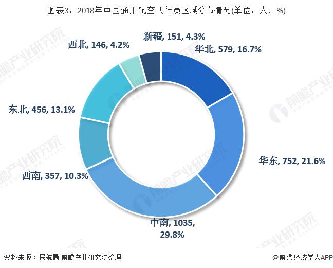图表3:2018年中国通用航空飞行员区域分布情况(单位:人,%)