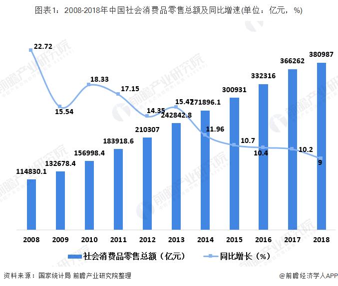 图表1:2008-2018年中国社会消费品零售总额及同比增速(单位:亿元,%)
