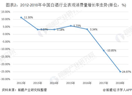 图表2:2012-2018年中国白酒行业表观消费量增长率走势(单位:%)