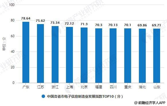 2018年中国各省市电子信息制造业发展指数TOP10统计情况