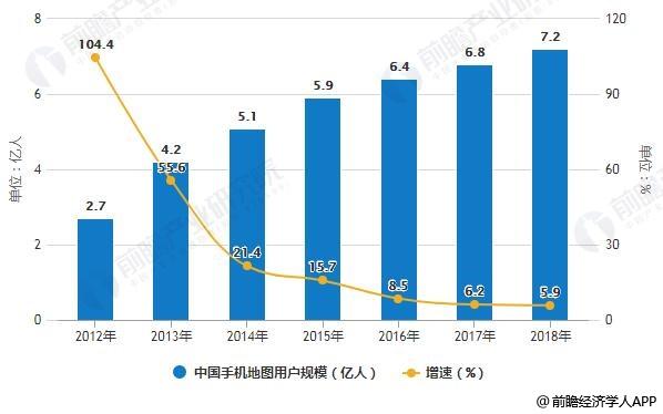2012-2018年中国手机地图用户规模统计及增长情况