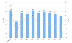 2019年10月我国<em>电动机</em>出口量及金额增长情况分析