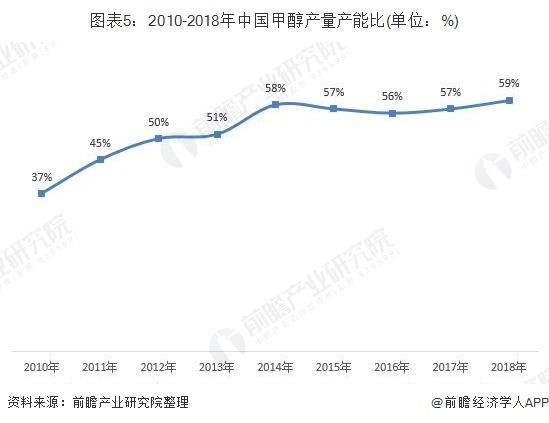 图表5:2010-2018年中国甲醇产量产能比(单位:%)