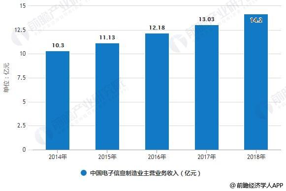 2014-2018年中国电子信息制造业主营业务收入统计情况