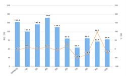 2019年10月我国5-7号<em>燃料油</em>进口量及金额增长情况分析