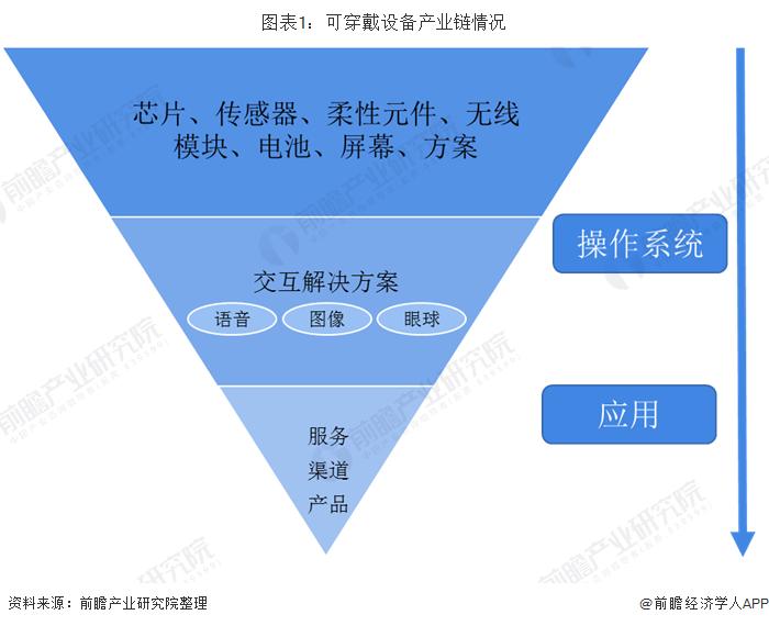 图表1:可穿戴设备产业链情况
