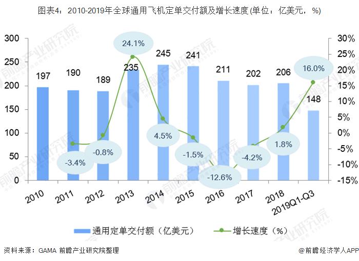 图表4:2010-2019年全球通用飞机定单交付额及增长速度(单位:亿美元,%)