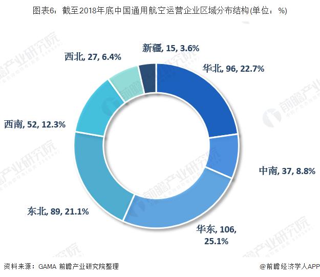 图表6:截至2018年底中国通用航空运营企业区域分布结构(单位:%)