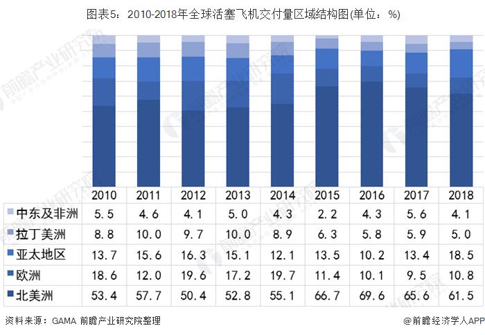 图表5:2010-2018年全球活塞飞机交付量区域结构图(单位:%)