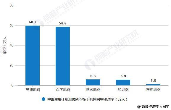 2018年中国主要手机地图APP在手机网民中渗透率统计情况