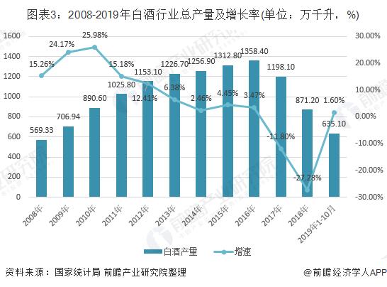 图表3:2008-2019年白酒行业总产量及增长率(单位:万千升,%)